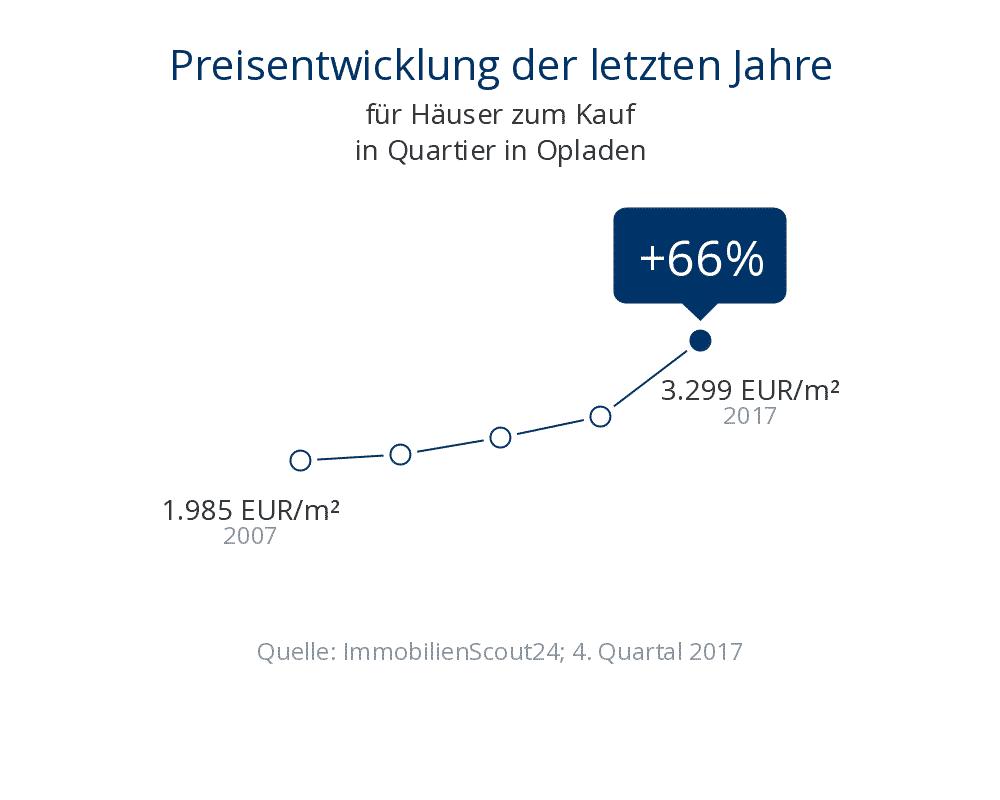 Preisentwicklung in Leverkusen Opladen